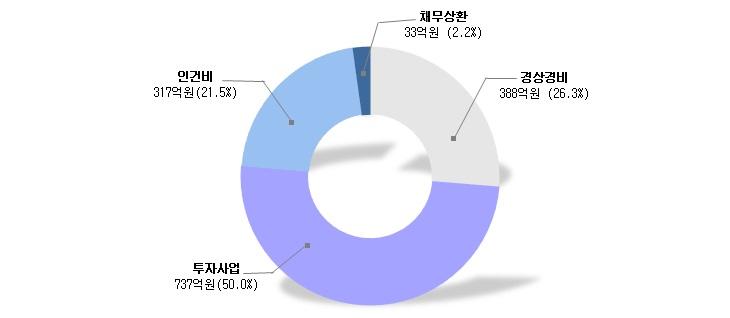투자사업 737억원(50.0%), 경상경비 388억원(26.3%), 인건비 317억원(21.5%), 채무상환 33억원(2.2%)